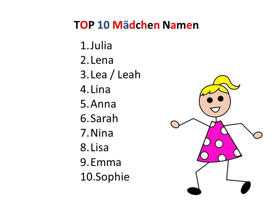 TOP 10 Mädchen Namen 1.Julia 2.Lena 3.Lea / Leah 4.Lina 5.Anna 6.Sarah 7.Nina 8.Lisa 9.Emma 10.Sophie