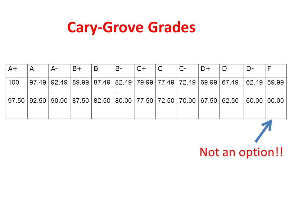 Cary-Grove Grades A+AA-B+BB-C+CC-D+DD-F 100 – 97.50 97.49 - 92.50 92.49 - 90.00 89.99 - 87.50 87.49 - 82.50 82.49 - 80.00 79.99 - 77.50 77.49 - 72.50