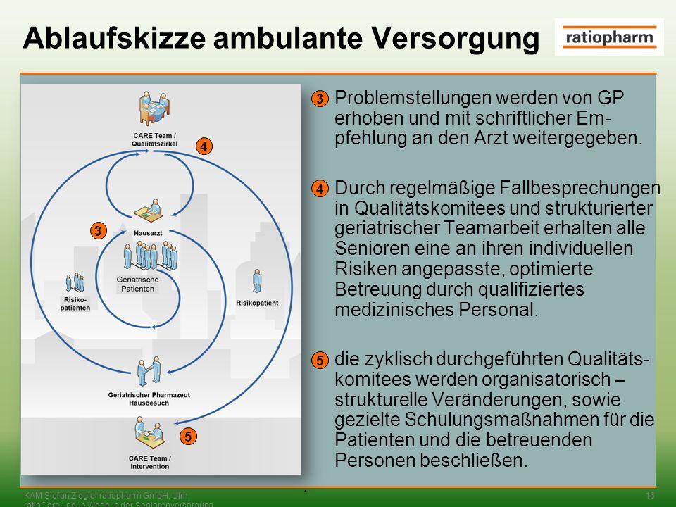 Ablaufskizze ambulante Versorgung KAM Stefan Ziegler ratiopharm GmbH, Ulm ratioCare - neue Wege in der Seniorenversorgung 16 Problemstellungen werden