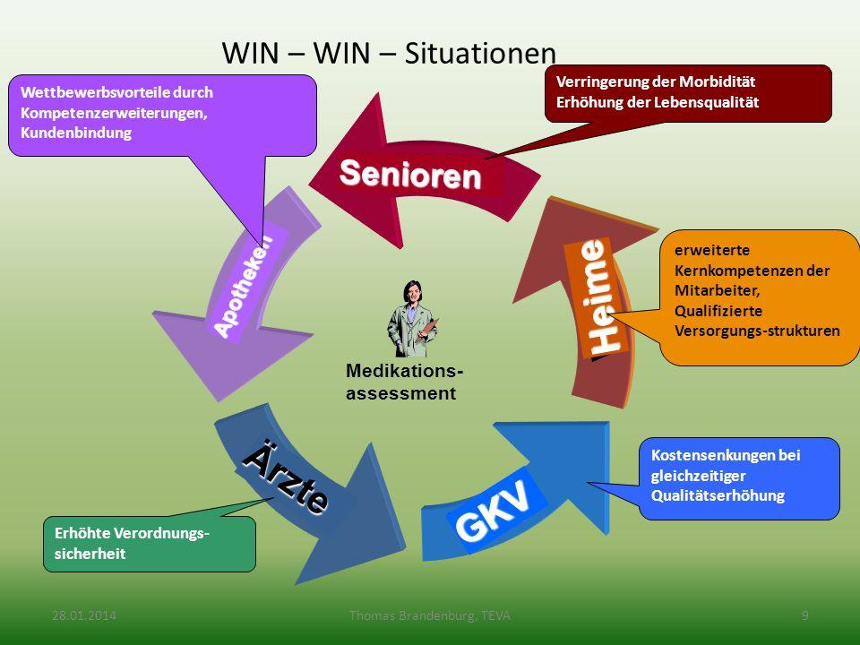 WIN – WIN – Situationen WIN WIN WIN WIN WIN Senioren Heime GKV Ärzte Apotheken Medikations- assessment Verringerung der Morbidität Erhöhung der Lebens