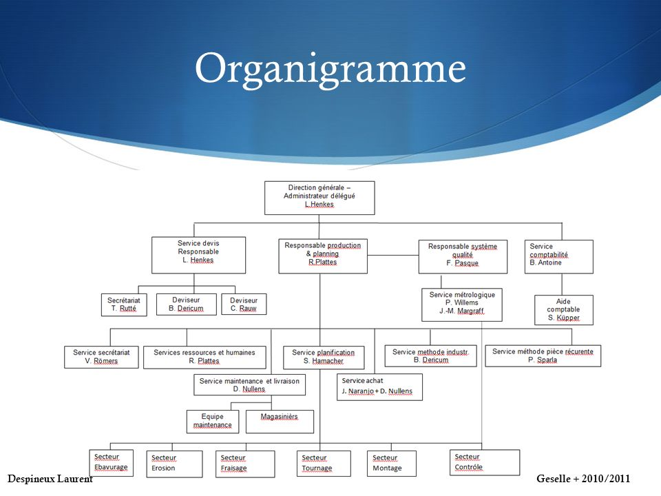 Organigramme Despineux LaurentGeselle + 2010/2011