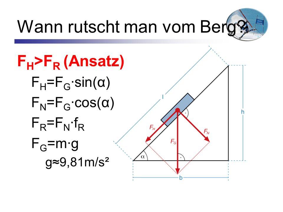 Wann rutscht man vom Berg? F H >F R (Ansatz) F H =F G ·sin(α) F N =F G ·cos(α) F R =F N ·f R F G =m·g g9,81m/s²