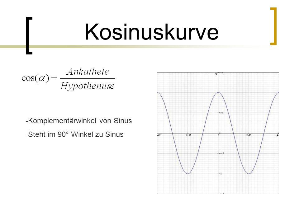 Kosinuskurve -Komplementärwinkel von Sinus -Steht im 90° Winkel zu Sinus