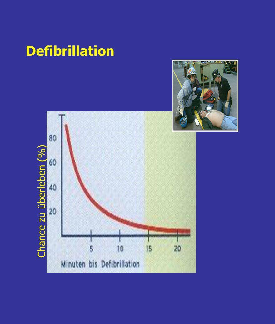 Defibrillation Chance zu überleben (%)