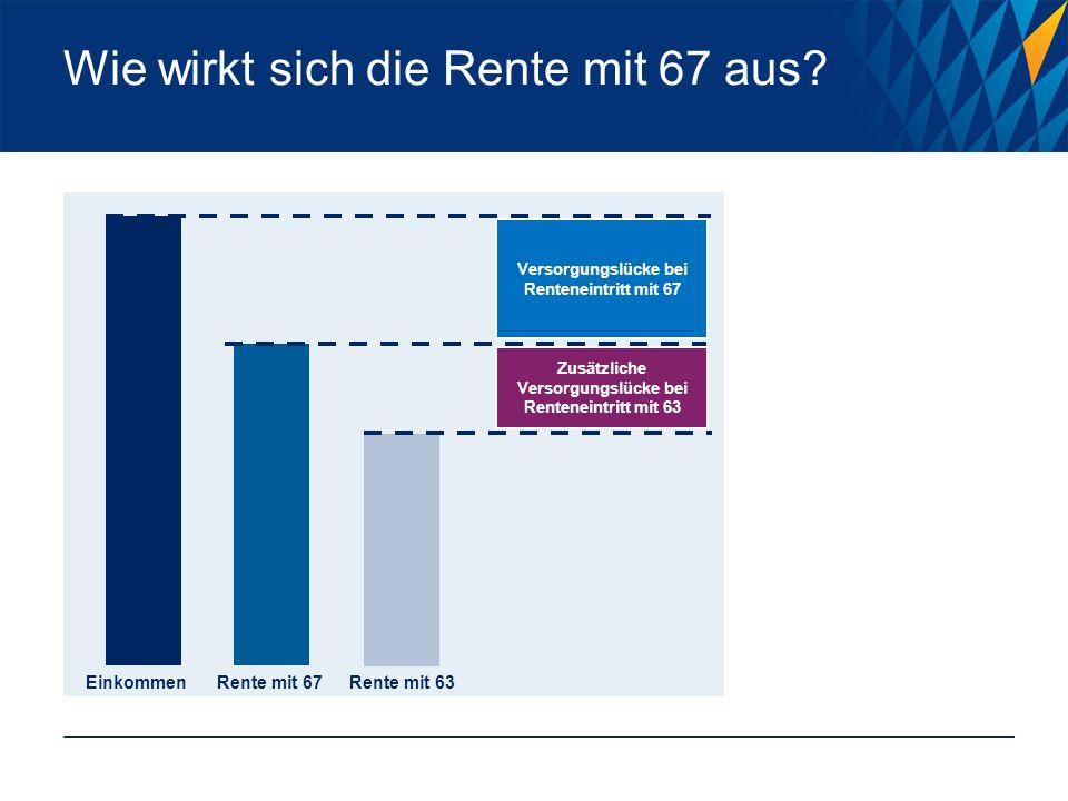 Wie wirkt sich die Rente mit 67 aus? Versorgungslücke bei Renteneintritt mit 67 Zusätzliche Versorgungslücke bei Renteneintritt mit 63 Rente mit 67Ren