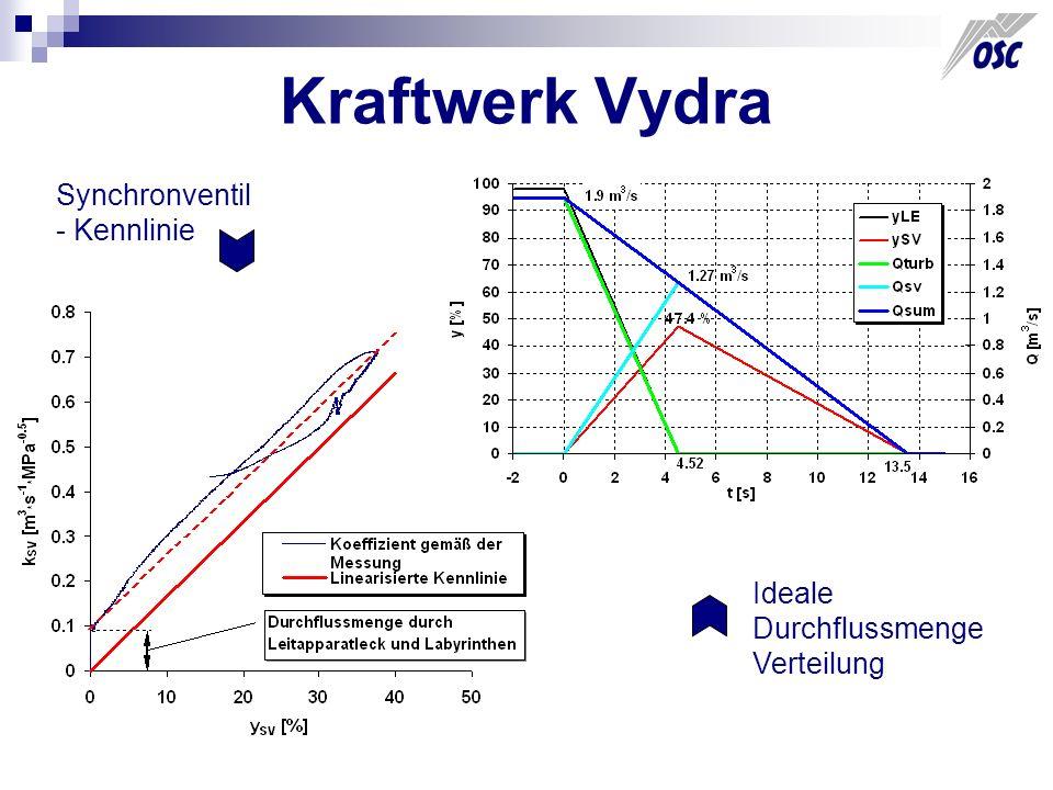 Kraftwerk Vydra Synchronventil - Kennlinie Ideale Durchflussmenge Verteilung