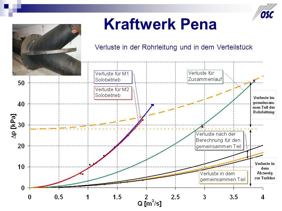 Kraftwerk Pena - Ergebnisse Die Rohrleitung ist im guten Zustand Verluste in dem Verteilstück erreichen zirka 4 % H Neue Turbinen bringen ca 8 % Produktionerhöhung Das neue Verteilstück bringt ca 4 % Produktionerhöhung