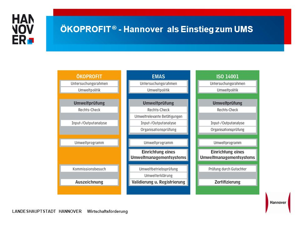 LANDESHAUPTSTADT HANNOVERWirtschaftsförderung ÖKOPROFIT ® - Hannover als Einstieg zum UMS