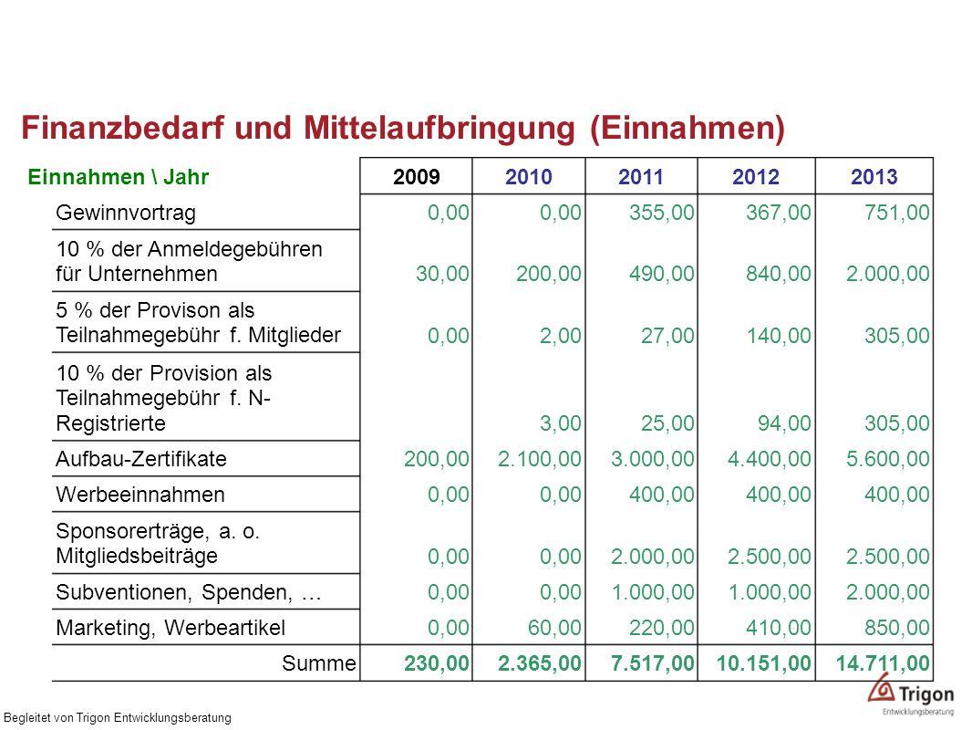 Finanzbedarf und Mittelaufbringung (Einnahmen) Begleitet von Trigon Entwicklungsberatung 14.711,0010.151,007.517,002.365,00230,00Summe 850,00410,00220