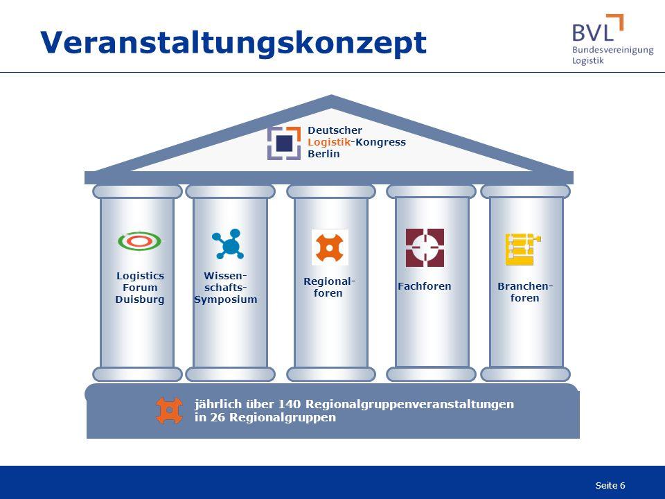 Seite 6 Veranstaltungskonzept jährlich über 140 Regionalgruppenveranstaltungen in 26 Regionalgruppen Deutscher Logistik-Kongress Berlin Branchen- fore