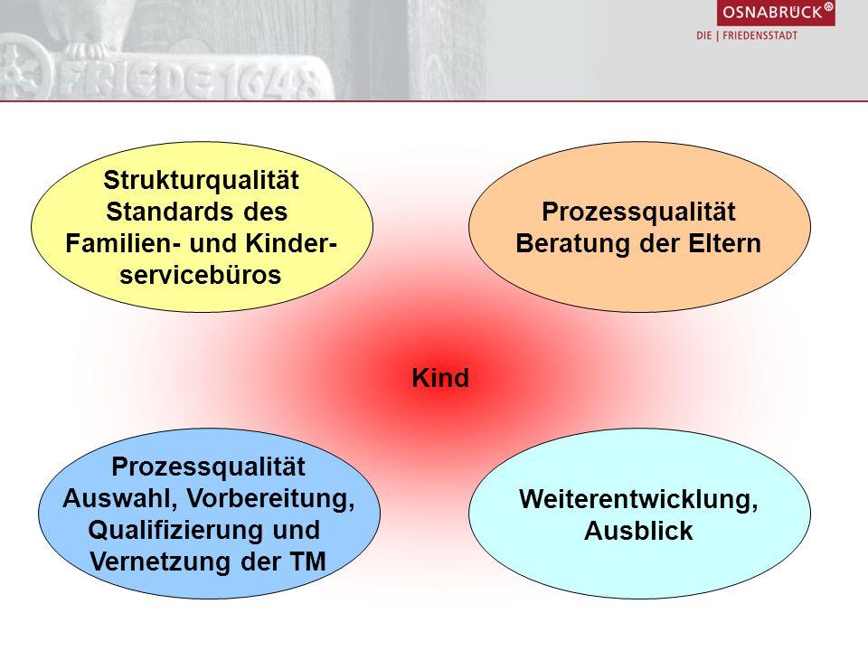 Kind Prozessqualität Beratung der Eltern Prozessqualität Auswahl, Vorbereitung, Qualifizierung und Vernetzung der TM Strukturqualität Standards des Familien- und Kinder- servicebüros Weiterentwicklung, Ausblick