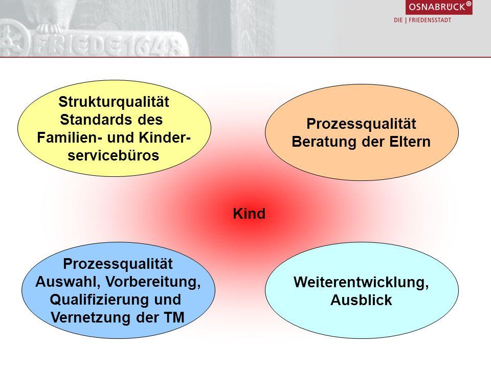 Kind Prozessqualität Auswahl, Vorbereitung, Qualifizierung und Vernetzung der TM Strukturqualität Standards des Familien- und Kinder- servicebüros Weiterentwicklung, Ausblick Prozessqualität Beratung der Eltern