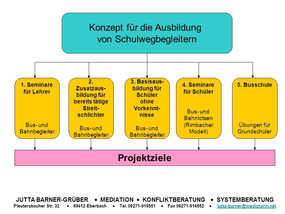 Konzept für die Ausbildung von Schulwegbegleitern 5.