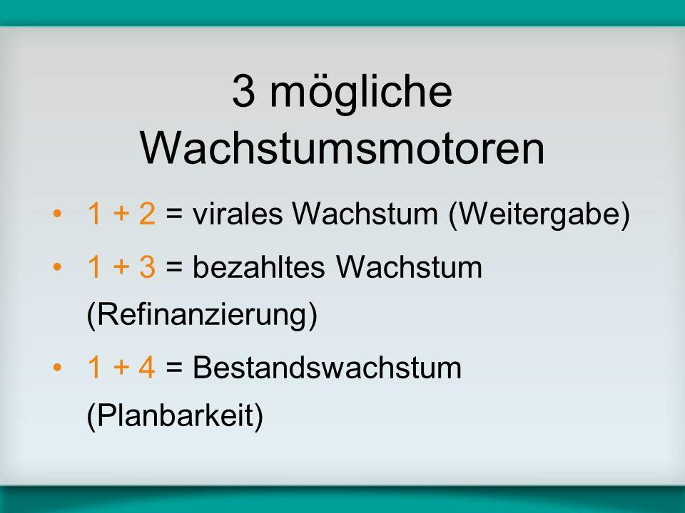 3 mögliche Wachstumsmotoren 1 + 2 = virales Wachstum (Weitergabe) 1 + 3 = bezahltes Wachstum (Refinanzierung) 1 + 4 = Bestandswachstum (Planbarkeit)