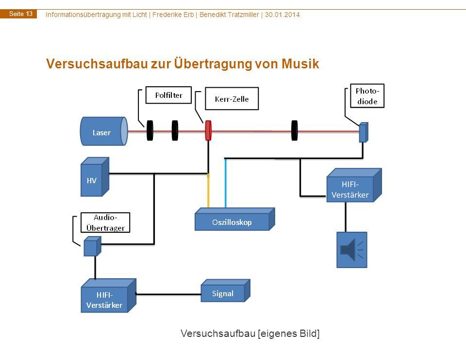 Informationsübertragung mit Licht | Frederike Erb | Benedikt Tratzmiller | 30.01.2014 Seite 13 Versuchsaufbau zur Übertragung von Musik Versuchsaufbau