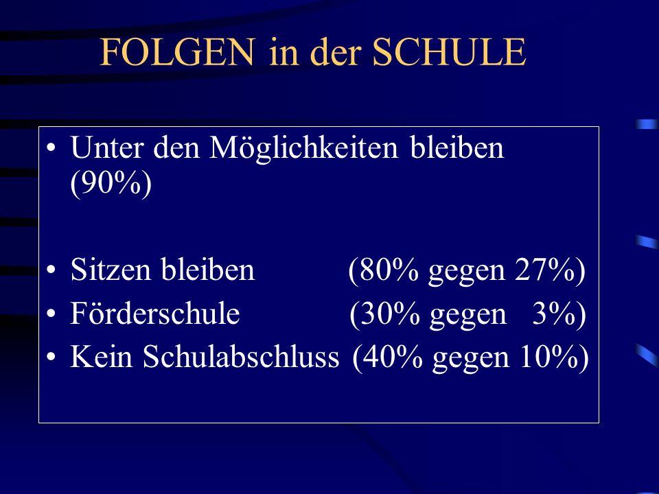 FOLGEN in der SCHULE Unter den Möglichkeiten bleiben (90%) Sitzen bleiben (80% gegen 27%) Förderschule (30% gegen 3%) Kein Schulabschluss (40% gegen 1