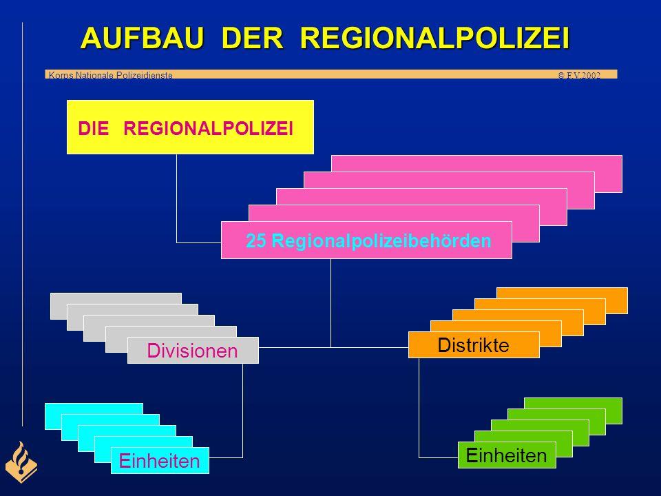 Korps Nationale Polizeidienste © F.V.2002 l Die Polizeiregionen sind gegliedert in Distrikte oder Divisionen, geleitet von Distrikts- oder Divisionsch