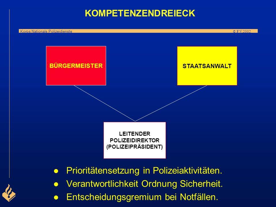 Korps Nationale Polizeidienste © F.V.2002 * Budgetierung * Stabsmanagement * Finanzverwaltung Wichtige Entscheidungen in Polizeifragen werden in der R