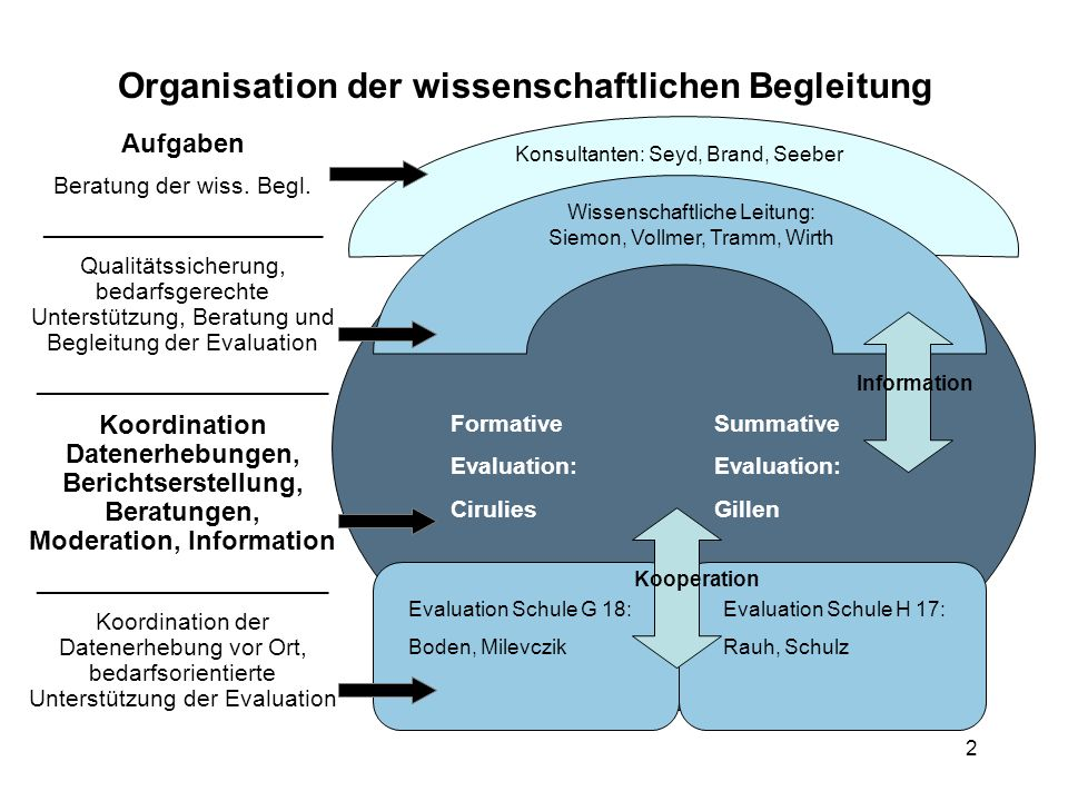 2 Formative Evaluation: Cirulies Summative Evaluation: Gillen Konsultanten: Seyd, Brand, Seeber Wissenschaftliche Leitung: Siemon, Vollmer, Tramm, Wir
