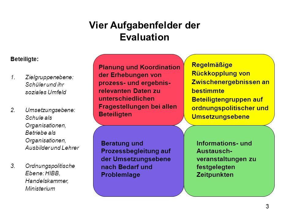 3 Vier Aufgabenfelder der Evaluation Beteiligte: 1.Zielgruppenebene: Schüler und ihr soziales Umfeld 2.Umsetzungsebene: Schule als Organisationen, Bet