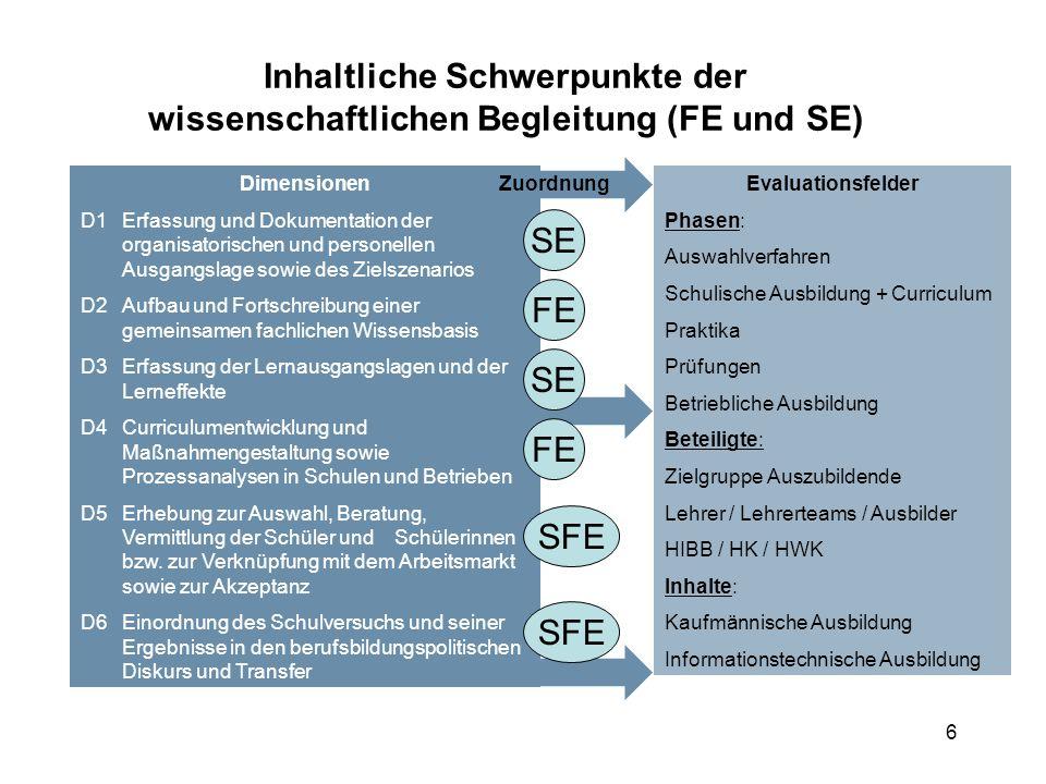 6 Inhaltliche Schwerpunkte der wissenschaftlichen Begleitung (FE und SE) Dimensionen D1Erfassung und Dokumentation der organisatorischen und personell