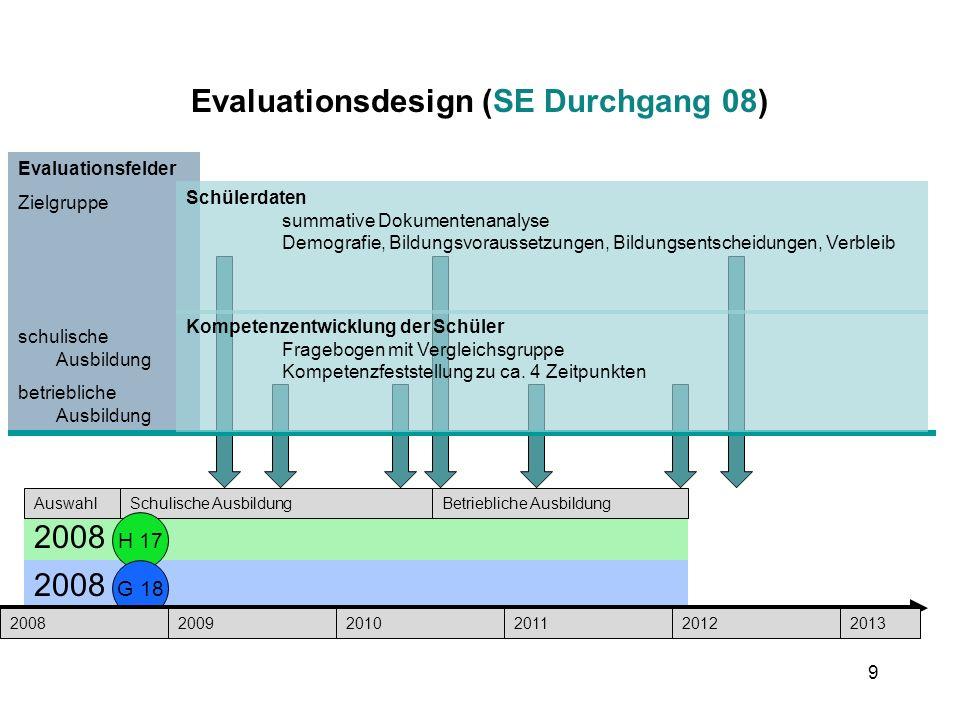 9 Evaluationsdesign (SE Durchgang 08) 2008 AuswahlSchulische AusbildungBetriebliche Ausbildung Evaluationsfelder Zielgruppe schulische Ausbildung betr