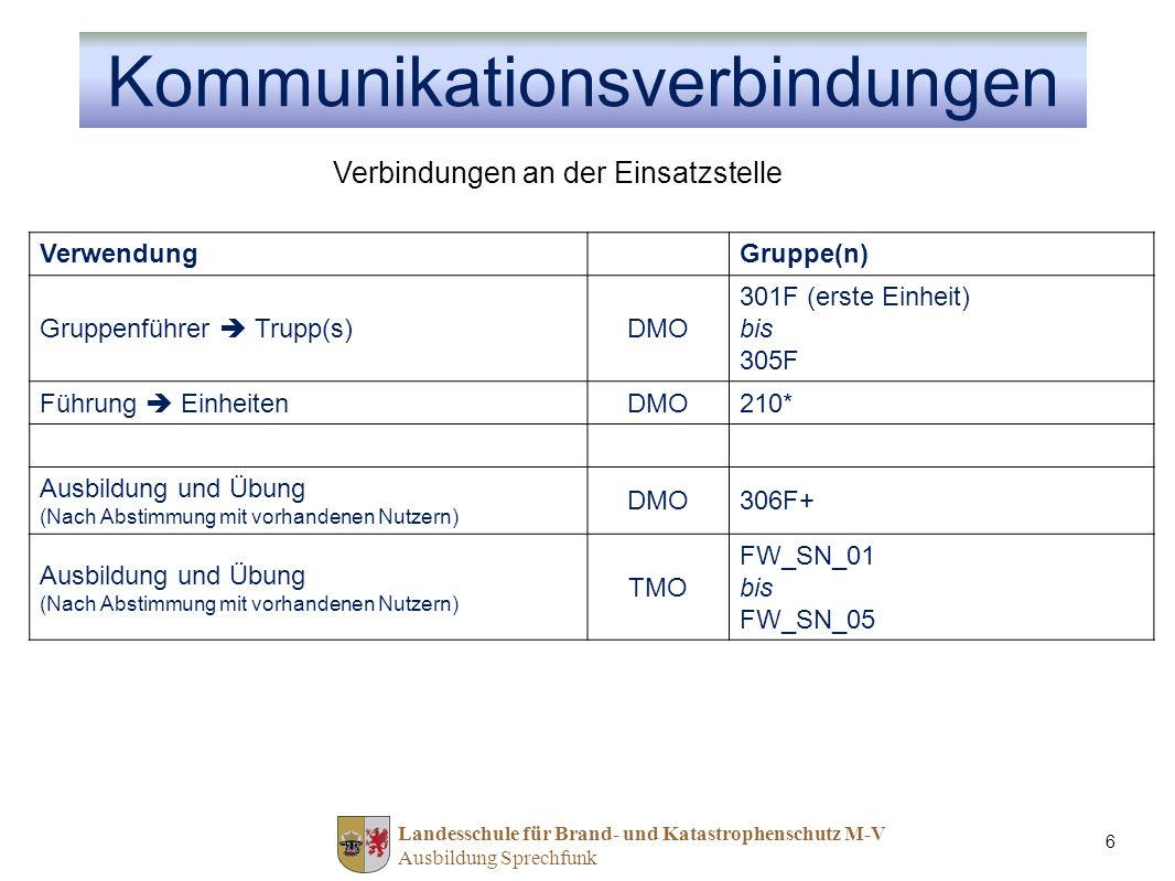 Landesschule für Brand- und Katastrophenschutz M-V Ausbildung Sprechfunk 6 VerwendungGruppe(n) Gruppenführer Trupp(s)DMO 301F (erste Einheit) bis 305F