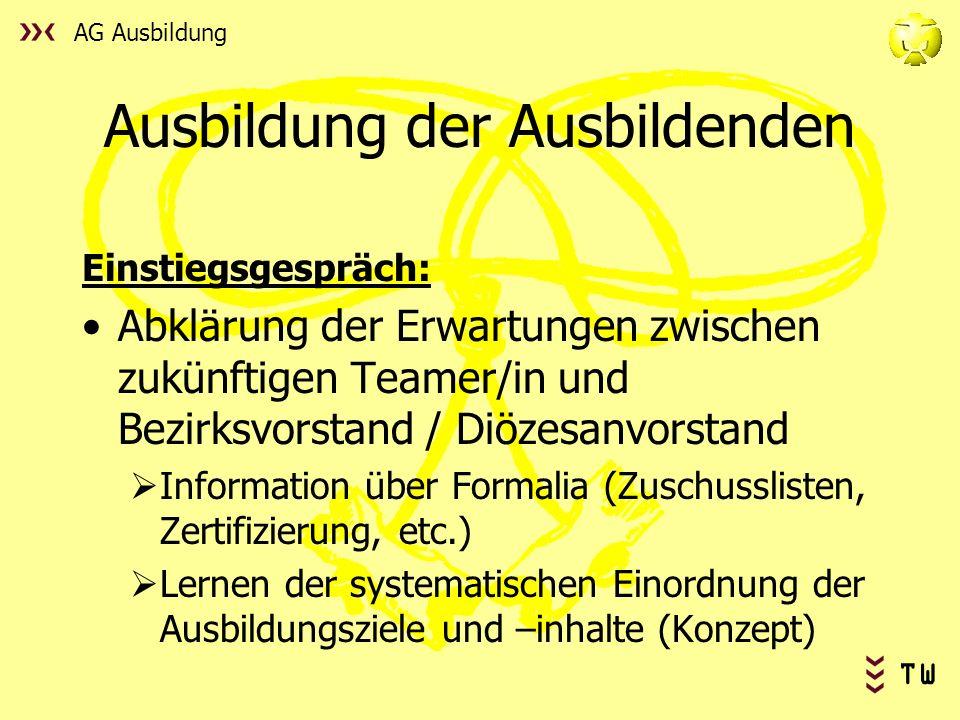 AG Ausbildung TW Ausbildung der Ausbildenden Einstiegsgespräch: Abklärung der Erwartungen zwischen zukünftigen Teamer/in und Bezirksvorstand / Diözesa