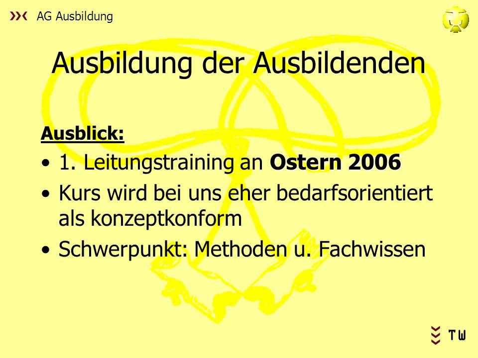 AG Ausbildung TW Ausbildung der Ausbildenden Ausblick: Ostern 20061. Leitungstraining an Ostern 2006 Kurs wird bei uns eher bedarfsorientiert als konz