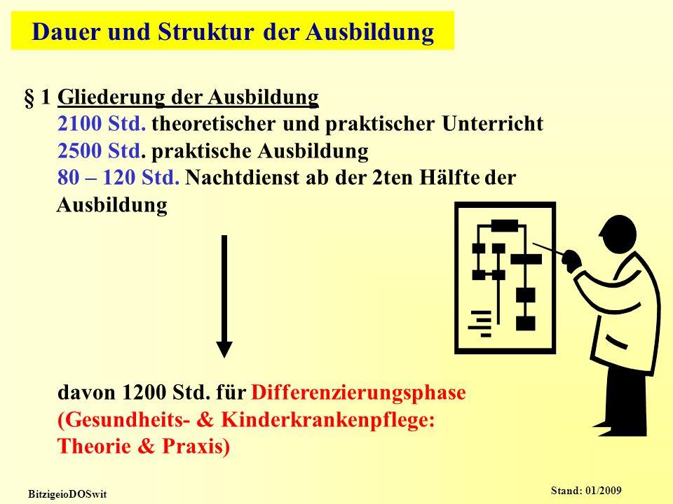 Dauer und Struktur der Ausbildung BitzigeioDOSwit § 1 Gliederung der Ausbildung 2100 Std.