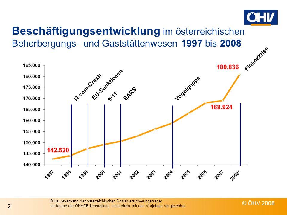 Beschäftigungsentwicklung im österreichischen Beherbergungs- und Gaststättenwesen 1997 bis 2008 © ÖHV 2008 2 IT.com-Crash EU-Sanktionen 9/11 SARS Vogelgrippe Finanzkrise © Hauptverband der österreichischen Sozialversicherungsträger *aufgrund der ÖNACE-Umstellung nicht direkt mit den Vorjahren vergleichbar
