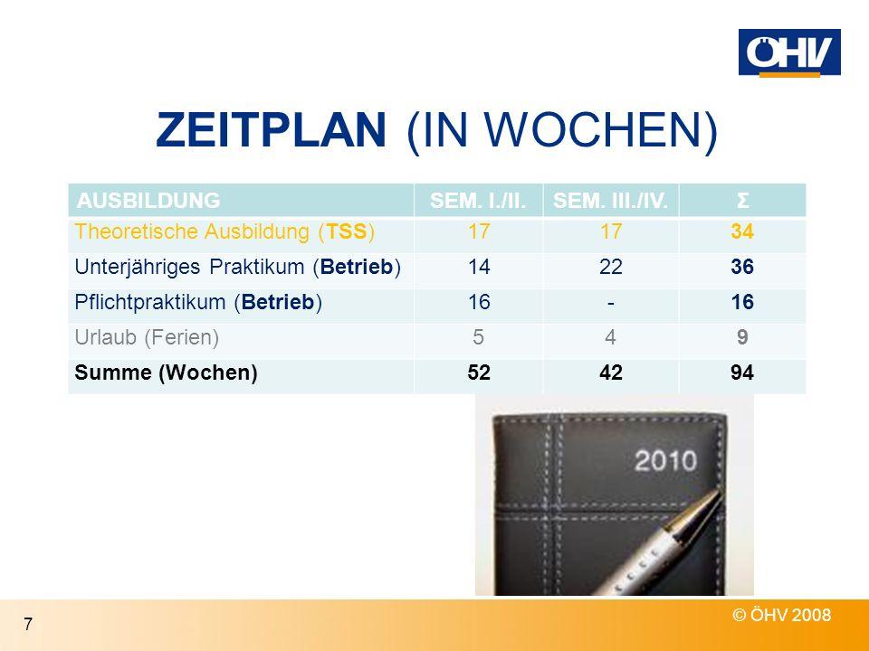 ZEITPLAN (IN WOCHEN) AUSBILDUNGSEM. I./II.SEM. III./IV.Σ Theoretische Ausbildung (TSS)17 34 Unterjähriges Praktikum (Betrieb)142236 Pflichtpraktikum (