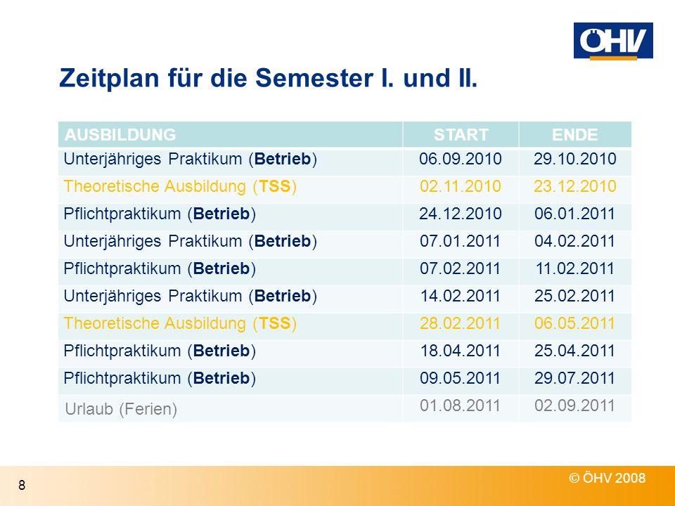 Zeitplan für die Semester I. und II. AUSBILDUNGSTARTENDE Unterjähriges Praktikum (Betrieb)06.09.201029.10.2010 Theoretische Ausbildung (TSS)02.11.2010