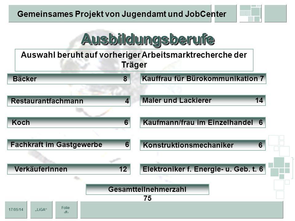 17/05/14 Folie 7 Gemeinsames Projekt von Jugendamt und JobCenter LiGA ZielgruppeZielgruppe sozial benachteiligte bzw. individuell beeinträchtigte jung
