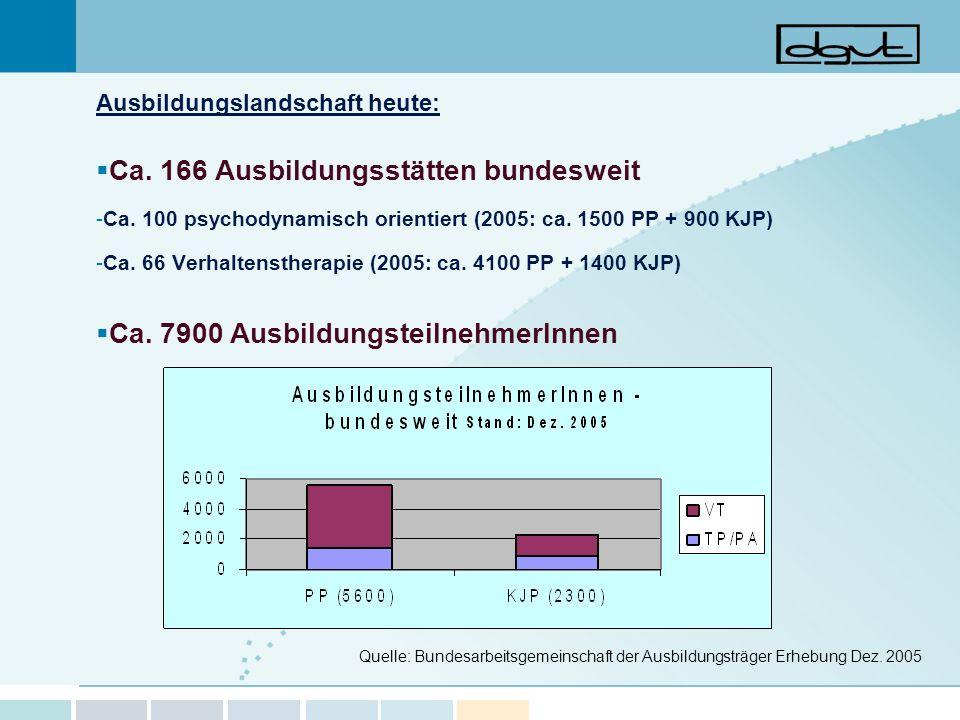 Ausbildungslandschaft heute: Ca. 166 Ausbildungsstätten bundesweit -Ca. 100 psychodynamisch orientiert (2005: ca. 1500 PP + 900 KJP) -Ca. 66 Verhalten