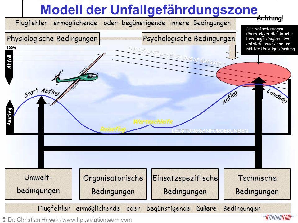 © Dr. Christian Husek / www.hpl.aviationteam.com Human Performance and Limitations für Piloten Modell der Unfallgefährdungszone TechnischeBedingungen