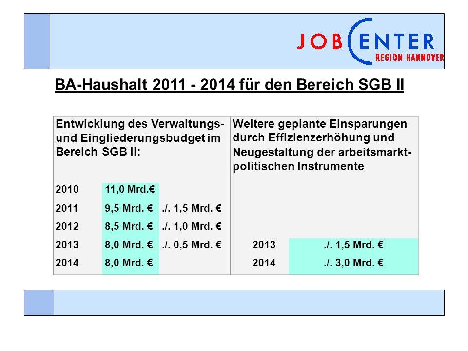 Entwicklung des Verwaltungs- und Eingliederungsbudget im Bereich SGB II: Weitere geplante Einsparungen durch Effizienzerhöhung und Neugestaltung der a
