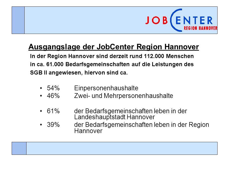 Ausgangslage der JobCenter Region Hannover In der Region Hannover sind derzeit rund 112.000 Menschen in ca. 61.000 Bedarfsgemeinschaften auf die Leist