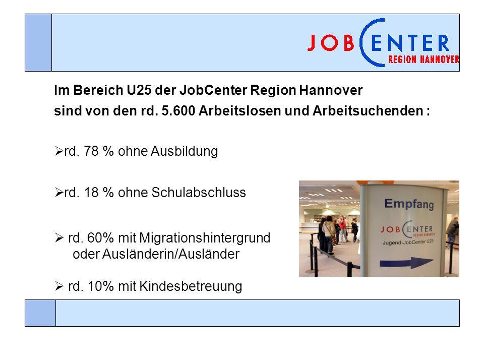 Im Bereich U25 der JobCenter Region Hannover sind von den rd. 5.600 Arbeitslosen und Arbeitsuchenden : rd. 18 % ohne Schulabschluss rd. 60% mit Migrat