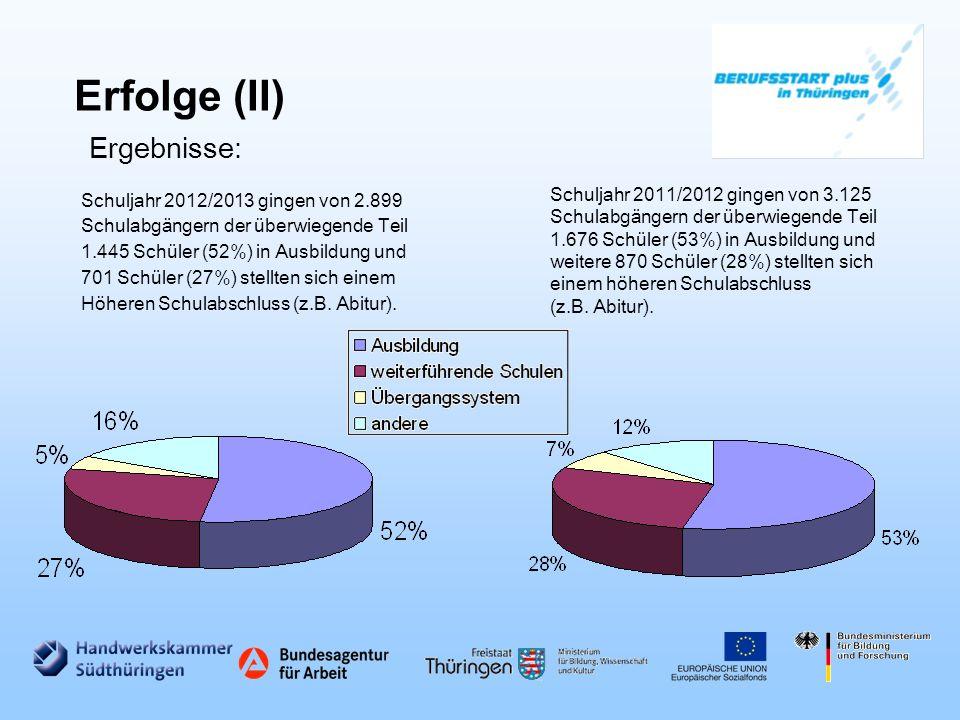 Erfolge (II) Schuljahr 2012/2013 gingen von 2.899 Schulabgängern der überwiegende Teil 1.445 Schüler (52%) in Ausbildung und 701 Schüler (27%) stellten sich einem Höheren Schulabschluss (z.B.