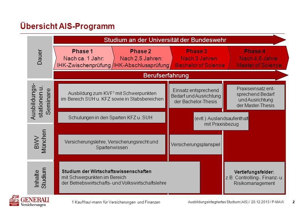 2Ausbildungsintegriertes Studium (AIS) / 20.12.2013 / P-MAW2 Übersicht AIS-Programm Phase 1Phase 2Phase 3Phase 4 Nach ca. 1 Jahr: IHK-Zwischenprüfung