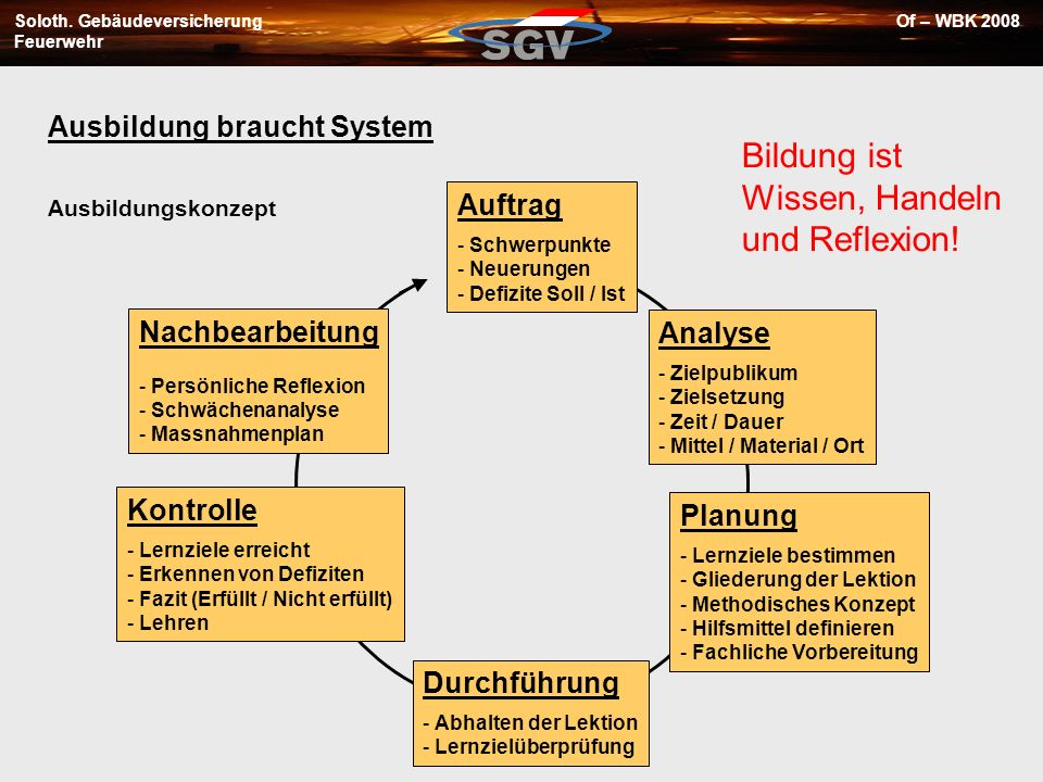 Soloth. Gebäudeversicherung Feuerwehr Of – WBK 2008 Ausbildung braucht System Auftrag - Schwerpunkte - Neuerungen - Defizite Soll / Ist Analyse - Ziel