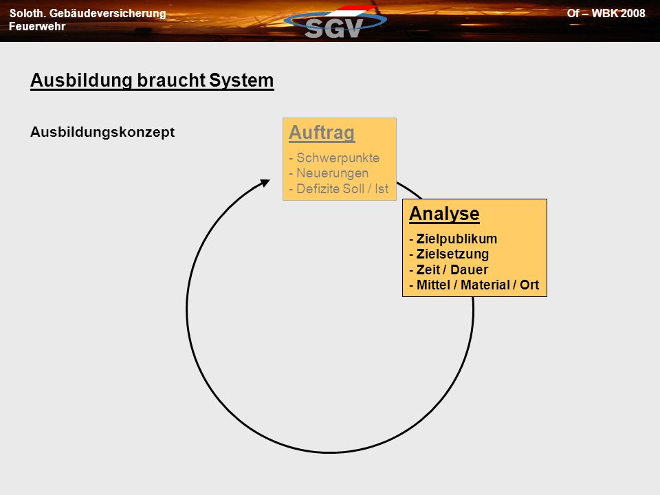 Soloth. Gebäudeversicherung Feuerwehr Of – WBK 2008 Ausbildung braucht System Analyse - Zielpublikum - Zielsetzung - Zeit / Dauer - Mittel / Material