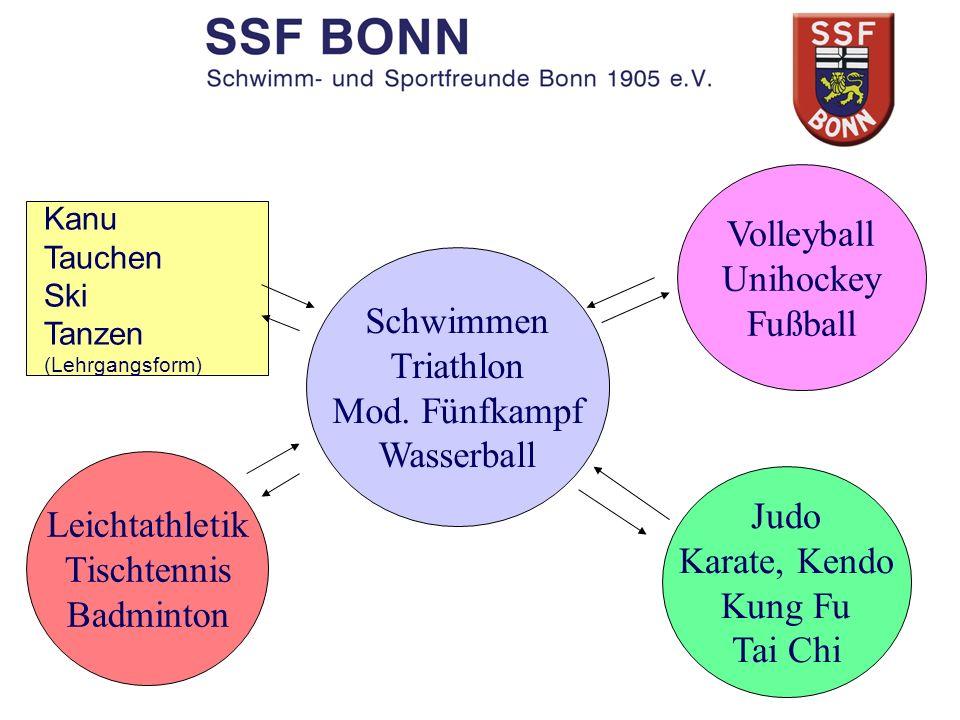 Schwimmen Triathlon Mod. Fünfkampf Wasserball Judo Karate, Kendo Kung Fu Tai Chi Volleyball Unihockey Fußball Kanu Tauchen Ski Tanzen (Lehrgangsform)