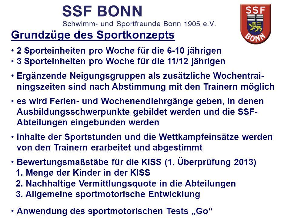 Grundzüge des Sportkonzepts 2 Sporteinheiten pro Woche für die 6-10 jährigen 3 Sporteinheiten pro Woche für die 11/12 jährigen Ergänzende Neigungsgrup