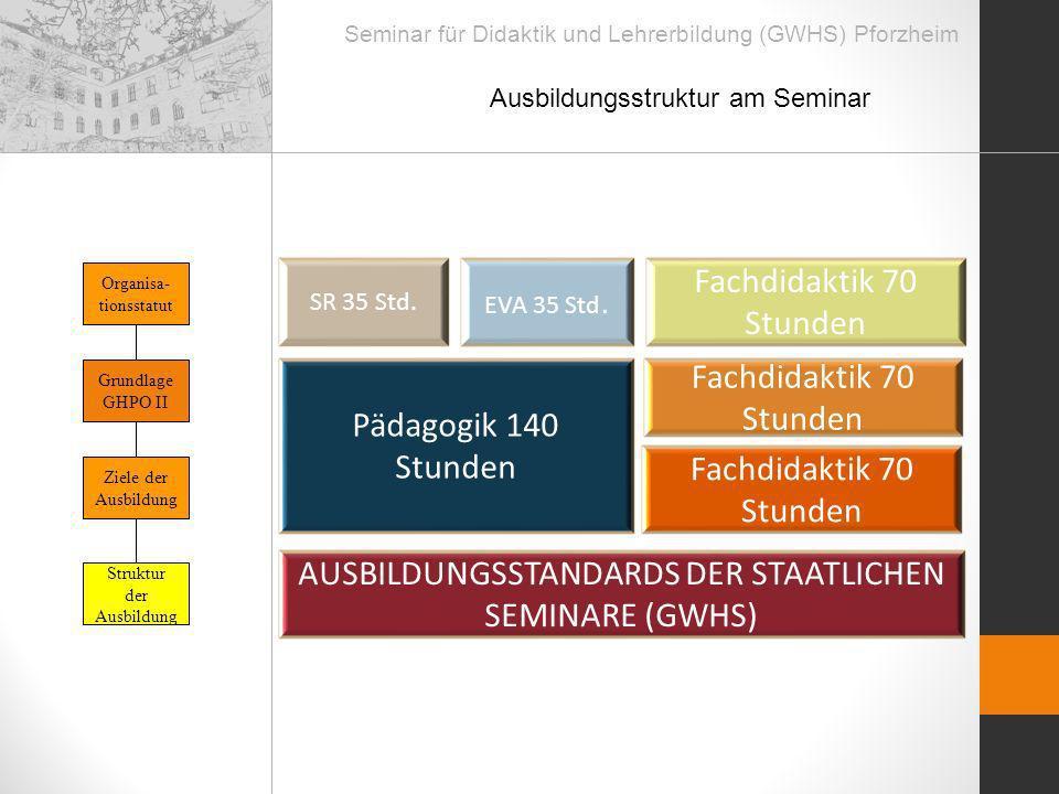Seminar für Didaktik und Lehrerbildung (GWHS) Pforzheim Organisa- tionsstatut Grundlage GHPO II Struktur der Ausbildung Ziele der Ausbildung Ausbildun