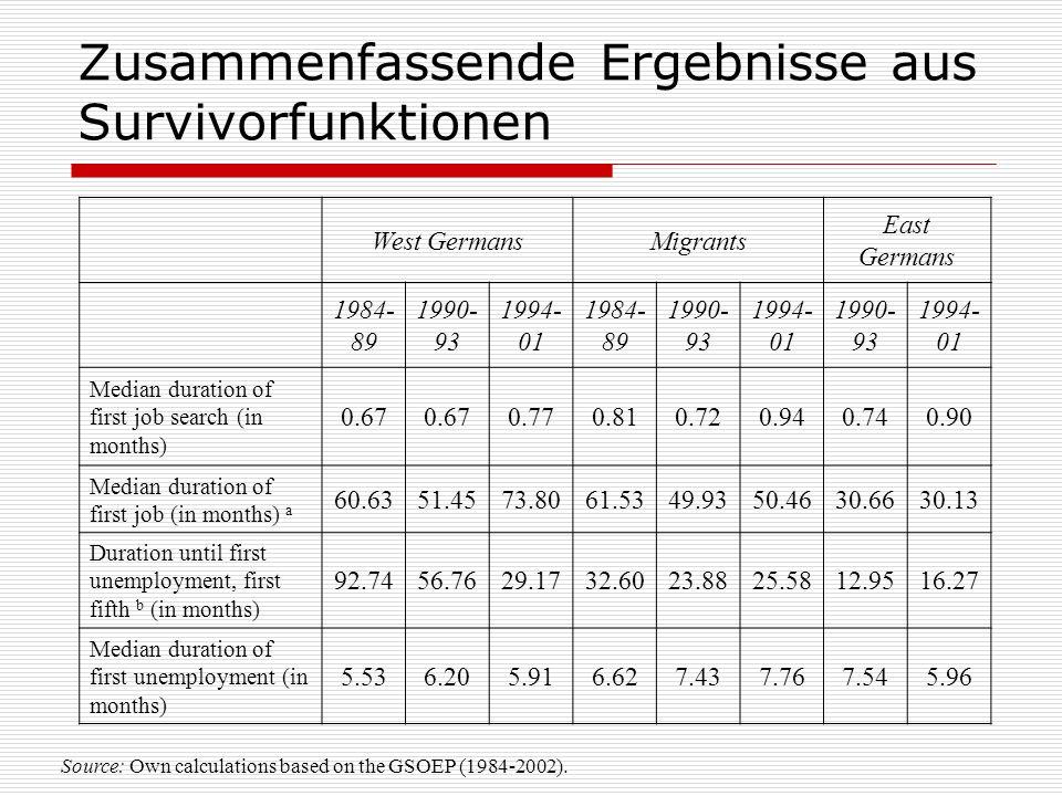 Zusammenfassende Ergebnisse aus Survivorfunktionen West GermansMigrants East Germans 1984- 89 1990- 93 1994- 01 1984- 89 1990- 93 1994- 01 1990- 93 19