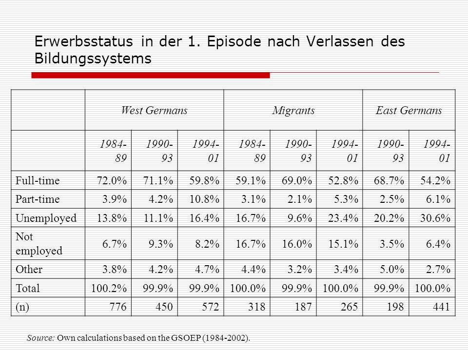 Erwerbsstatus in der 1. Episode nach Verlassen des Bildungssystems Source: Own calculations based on the GSOEP (1984-2002). West GermansMigrantsEast G