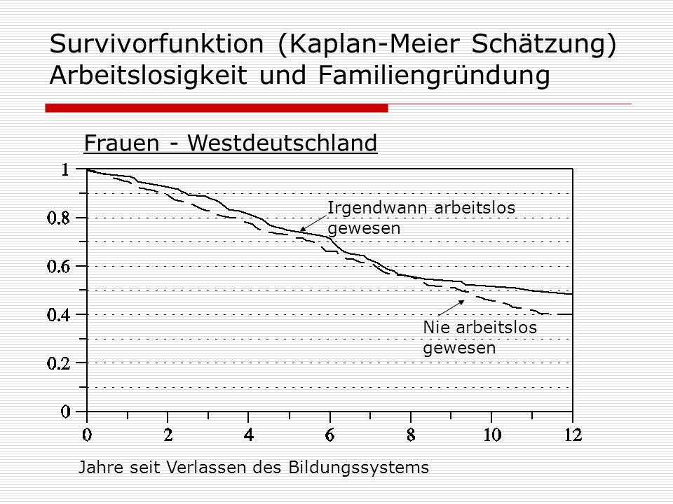 Survivorfunktion (Kaplan-Meier Schätzung) Arbeitslosigkeit und Familiengründung Irgendwann arbeitslos gewesen Nie arbeitslos gewesen Jahre seit Verlas