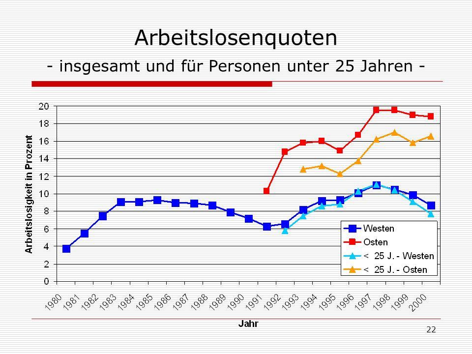 22 Arbeitslosenquoten - insgesamt und für Personen unter 25 Jahren -